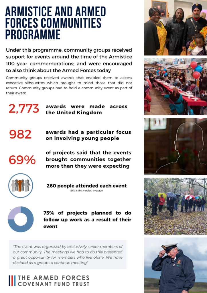 Graphic about the programme.   Under the programme community groups received support for events around the time of the Armistice 100 year commemorations, and were encouraged to think about the Armed Forces today.   2,773 awards were made across the UK 982 awards had a particular focus on young people 69% of projects said that the events brougght communities together more than they were expecting  An average of 260 people attended each event (median average)  75% of projects planned to do follow up work as a result of their event