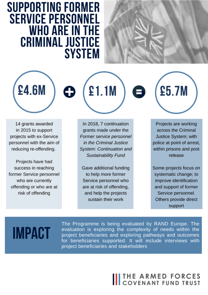 Information on the programme.   £4.6M was awarded in 2015 to support projects with ex-service personnel with the aim of reducing reoffending.   Projects have had success in reaching former service personnel who are currently offending or who are at risk of offending  £1.1M In 2018, 7 continuation grants were made under the continuation and sustainability fund   A total of £5.7M has been awarded under the programme as a whole  The programme is being evaluated  by RAND Europe