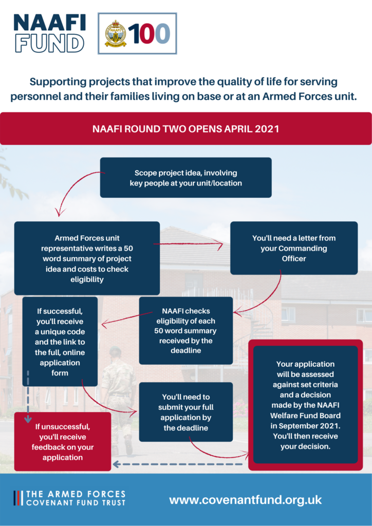 The process for applying to the NAAFI Fund. Two stage process - 50 word summary, followed by full application